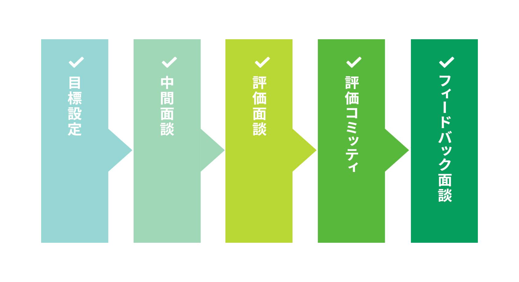 評価サイクル