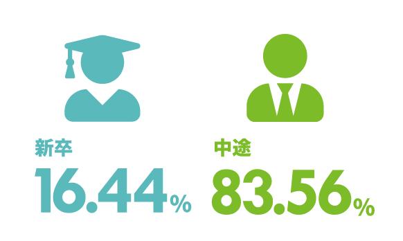 新卒17.3% 中途82.7%