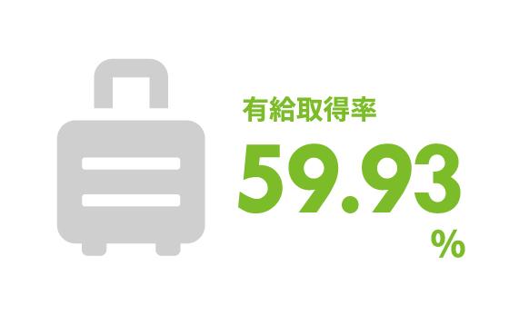 有給取得率63.4%