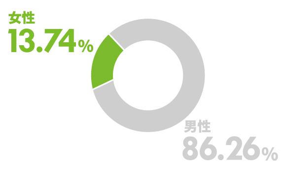 女性11.8%